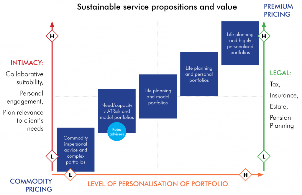 Sustainable-Service-Propositions-and-Value-1024x663
