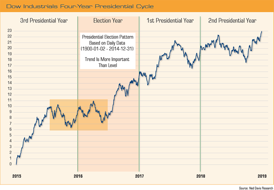 dow-four-year-presidential-cycles