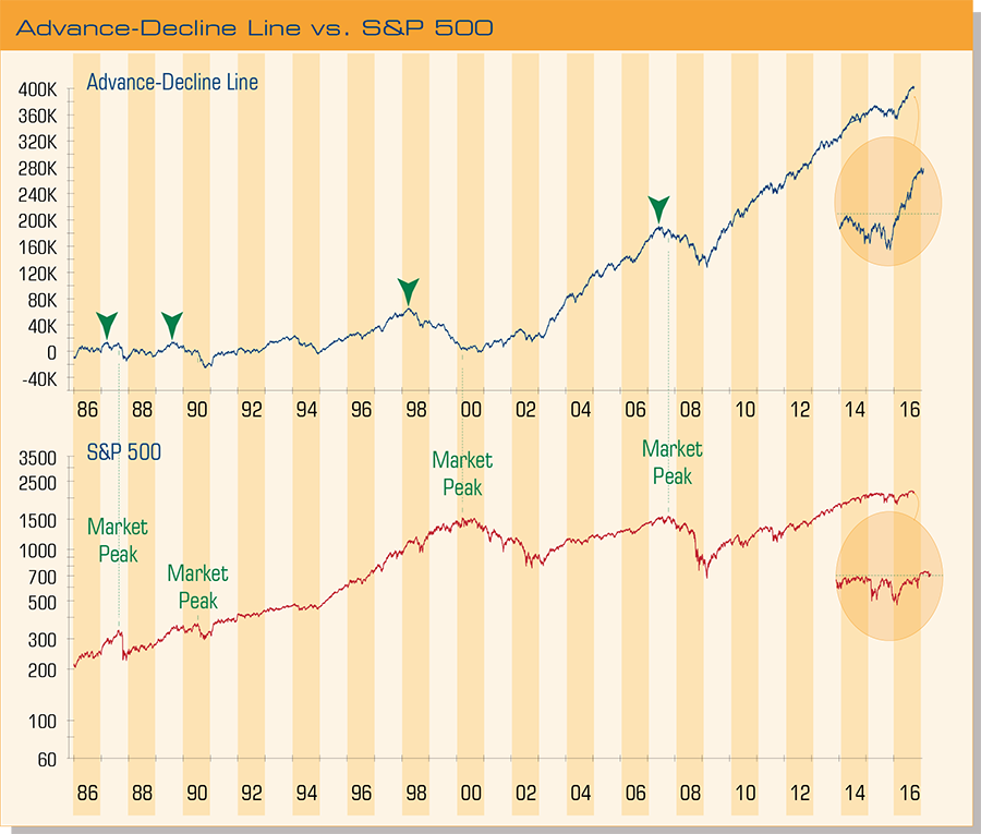 advance-decline-line-vs-sp-500