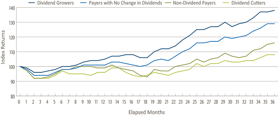 dividend-performance-after-the-federal-reserve-increased-rates