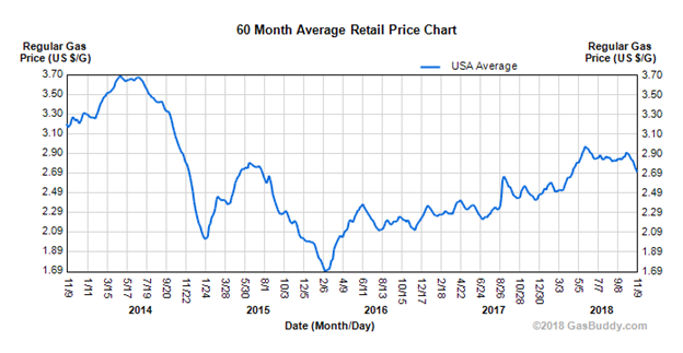 The Oil Price Connection – Clark Capital Management Group